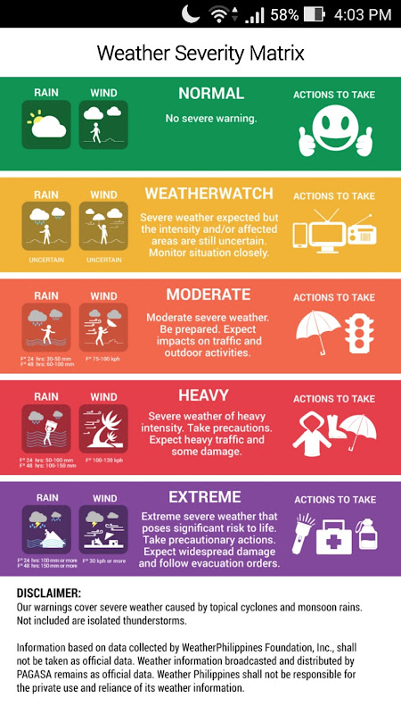 Be Weather Wiser