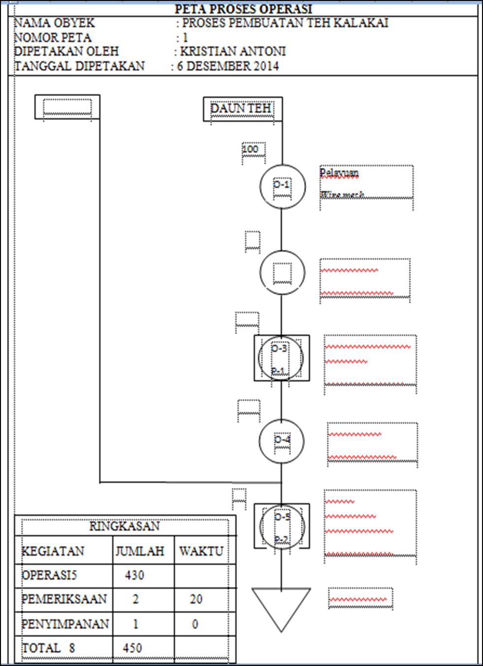Tugas perencanaan proyek industri tip faperta unlam tugas gambar kedua diatas merupakan gambar peta aliran proses dan peta proses oprasi dari perencanaan proyek industri teh kelakai ccuart Image collections