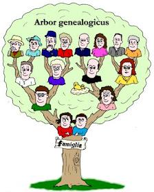 COSTELLAZIONI PSICOGENEALOGICHE