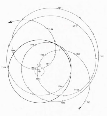 sun's barycentric oscillations  Landscheidt