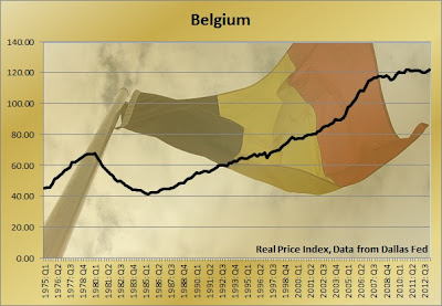belgium housing prices graph, housing bubble belgium