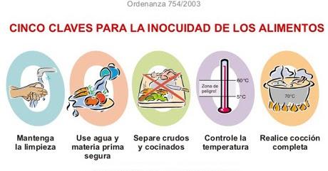 Higiene en manipulacion de alimentos inocuidad de alimentos for Manual de buenas practicas de higiene y manipulacion de alimentos