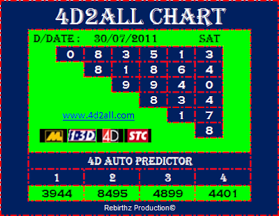 4d2all 4D Prediction Chart & Tips For Today ! Good Luck Good Luck !
