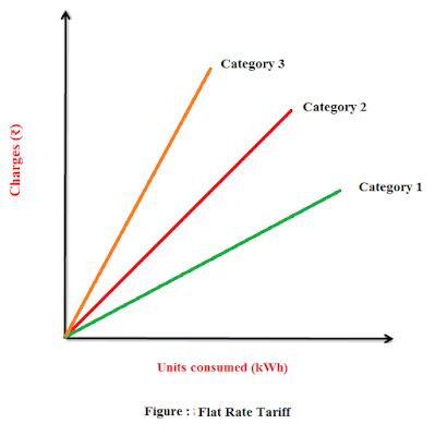 flat rate tariff