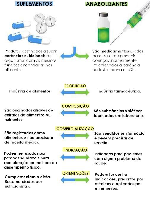 esteroides nao androgenicos