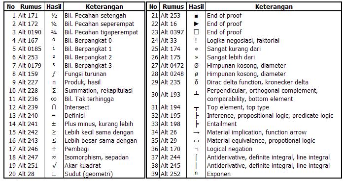 Rumus Matematika Logika Matematika Mathematics Share The Knownledge