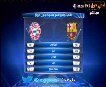 ارقام جوارديولا مع برشلونة والبايرن