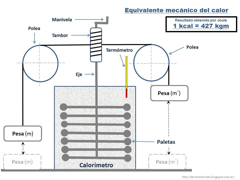 equivalente mecánico calor