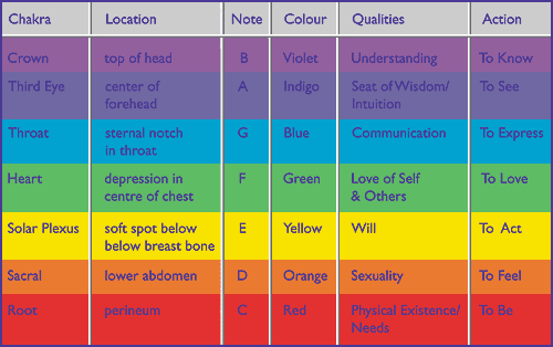 Aura Colour Guide New Aura Color Chart