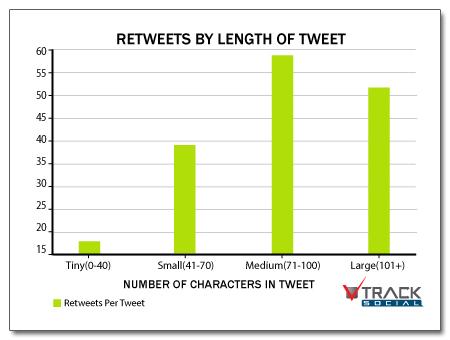 La longueur idéale d'un tweet