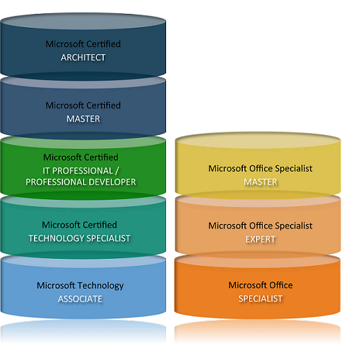 Microsoft Certification Stack