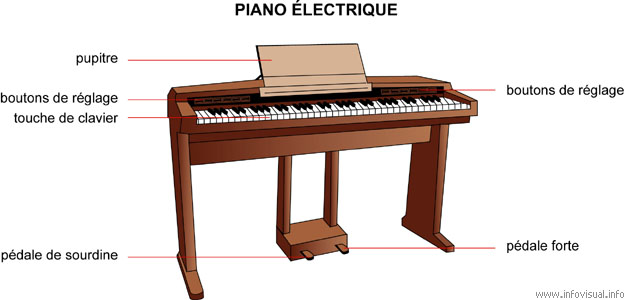 Piano Electrique Of Piano
