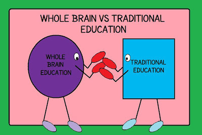 Whole Brain Education vs Traditional Education: Compare and Contrast