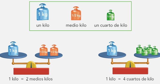 El blog de los pitualandalus tema 12 matem ticas kilo for Un cuarto de kilo