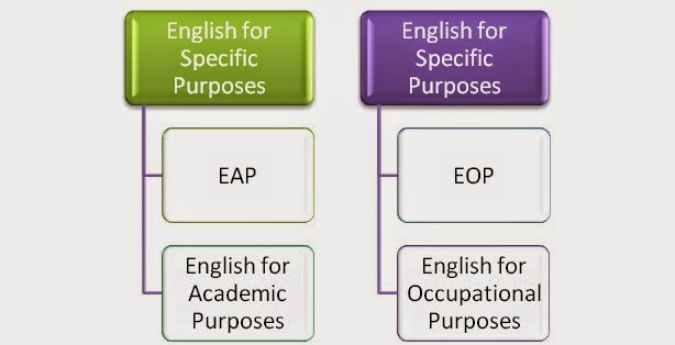 english for occupational purpose English for occupational purpose after completing unit 1, students should be able to: d demonstrate their understanding of workplace communication as a type of.