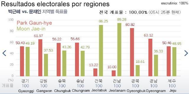 Resultados de las elecciones presidenciales coreanas por regiones