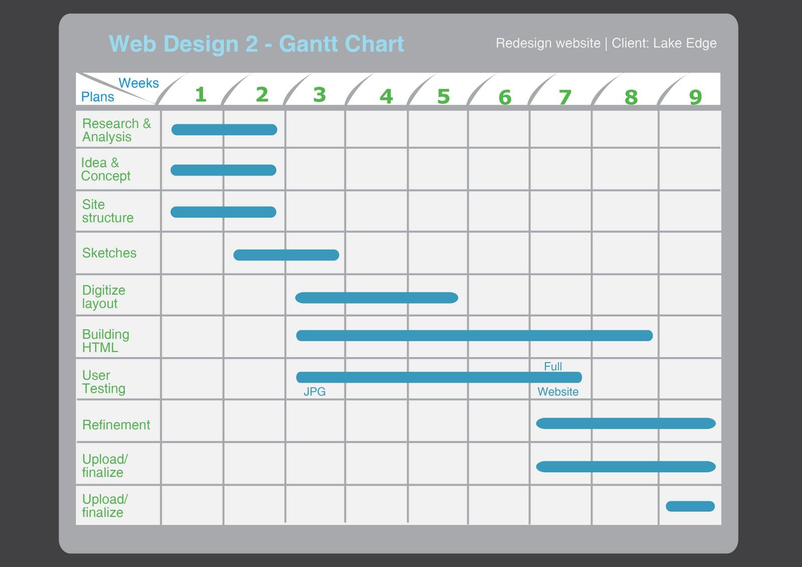 gannt chart research paper pdf