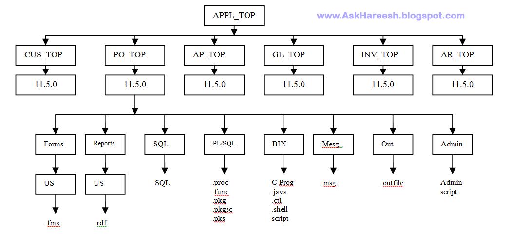 Oracle Applications File Architecture , AskHareesh.blogspot.com