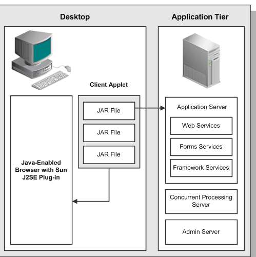 R12 Database tier