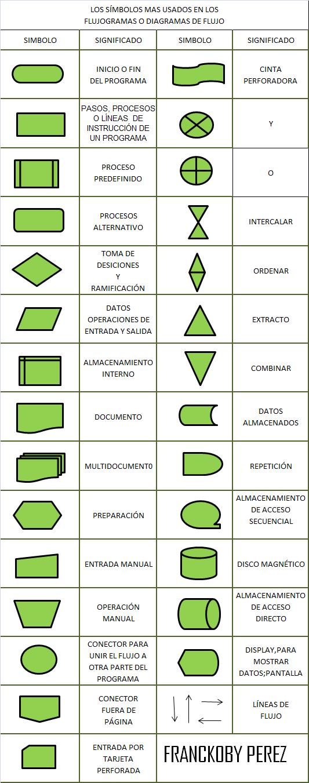 Tcnicas de diagramacin diagramar es representar grficamente httpdocumentosmideplangoalfrescoddworkspacespacesstore6a88ebe4 da9f 4b6a b366 425dd6371a97guia elaboracion diagramas flujo 2009pdf ccuart Image collections