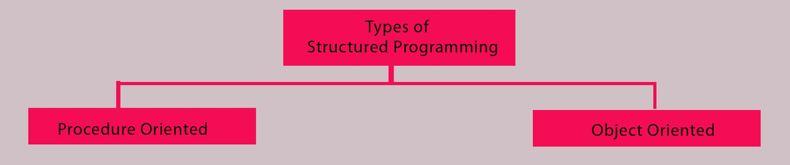Object-oriented javascript is designed to teach web developers how to use object-oriented programming techniques to