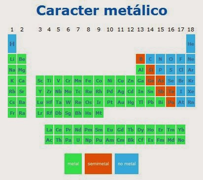 La magia de la quimica noviembre 2013 en qu parte de la tabla peridica se encuentran los metales urtaz Choice Image