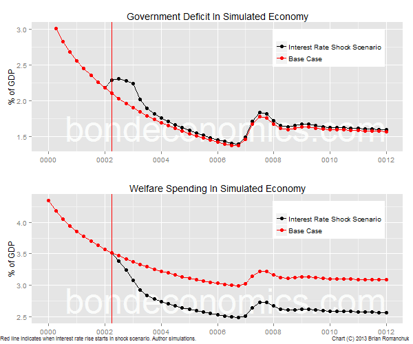 Chart: Government deficit and welfare spending in simulated economy.