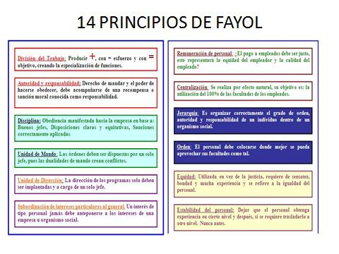 14 principio administracion: