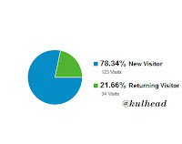how to use google analytics Google anaylitcs for site traffic: kulhead.blogspot.com