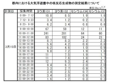 都内における大気浮遊塵中の核反応生成物の測定結果について