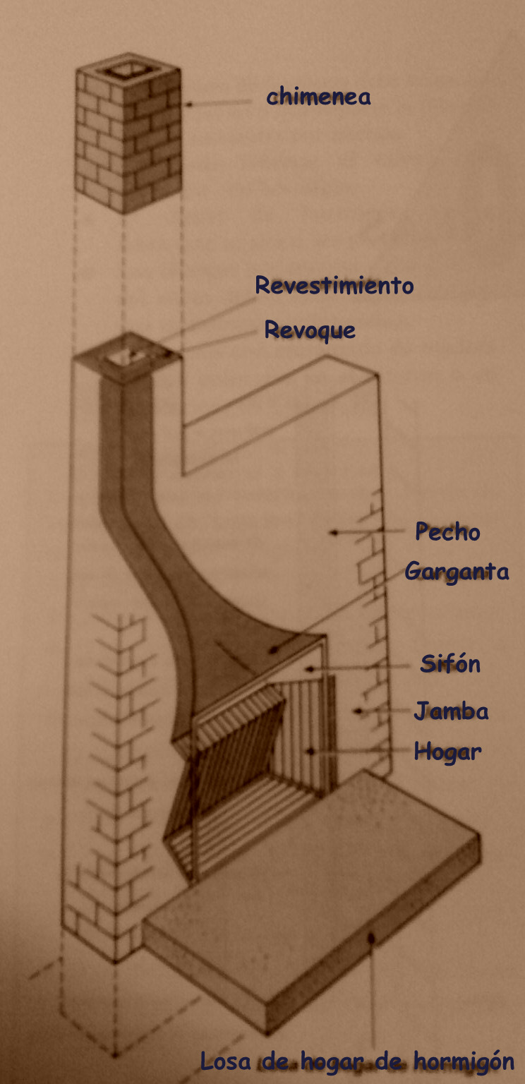 Partes de una chimenea quiero reformar mi casa - Como hacer una chimenea de obra ...