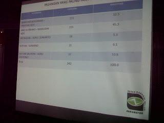 Survai Parameter pasangan Ano-azis meraih 45,3 Persen