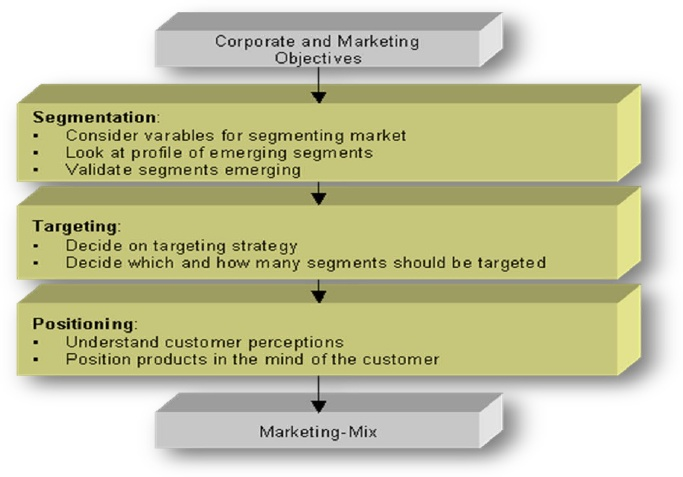 the concept marketing mix essay Conclusion the concept of the marketing mix and four p's have been strongly dominant paradigms marketing stage for many companies marketing managers must realize its usefulness in the marketing of goods and services but market research is bringing new approaches the globalization of business and the growing recognition of the importance of customer retention, interaction and networking in.