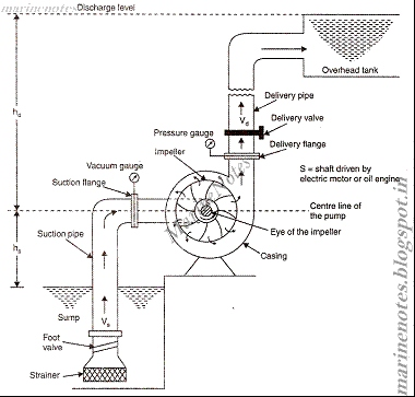 Single Stage Centrifugal Pump Diagram