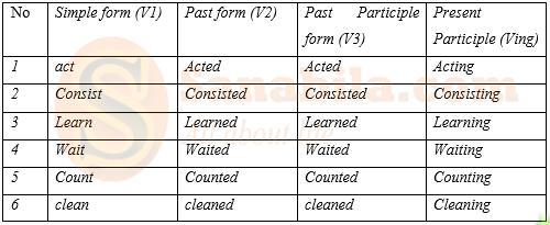 Contoh Regular Verb Dalam Bahasa Inggris