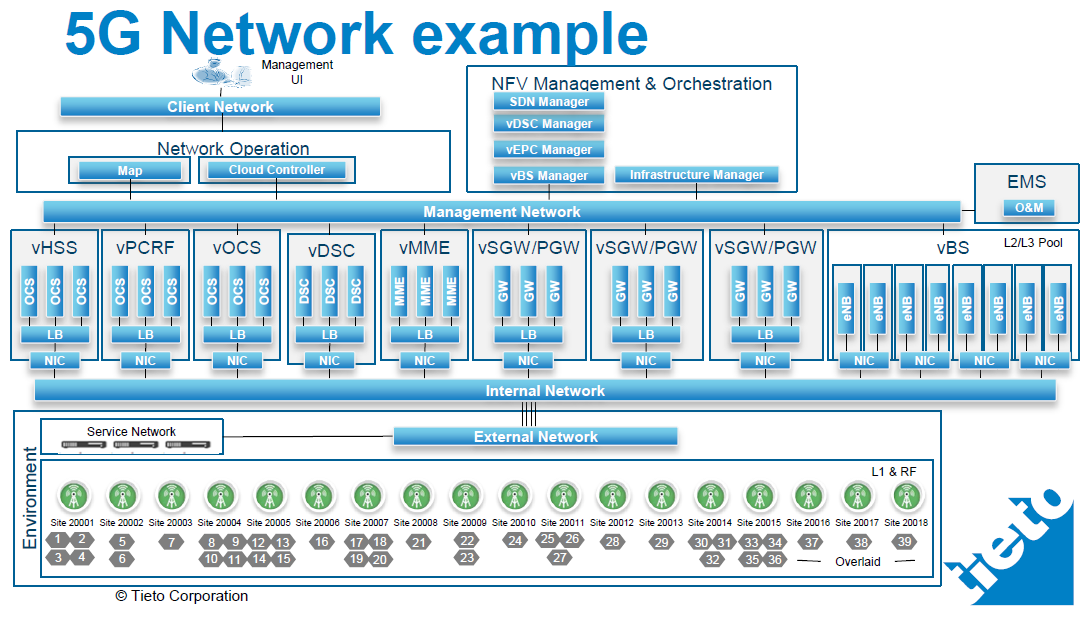 The 3g4g blog sdn nfv for 5g network architecture