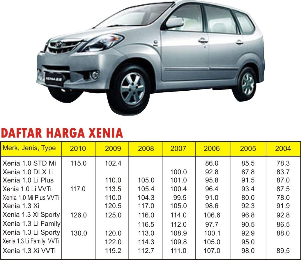 Daftar Harga Mobil Bekas Medan | mobil bekas isuzu tetap ...