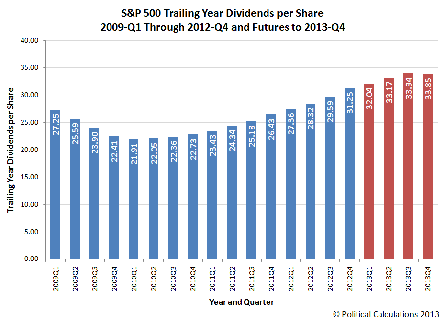 S&P 500 Trailing Year Dividends per Share, 2009-Q1 Through 2012-Q4, with Expected Future Dividends per Share Through 2013-Q4, as of 11 February 2013