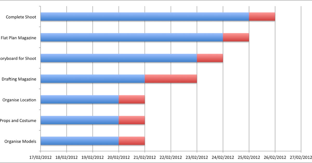 grantt chart
