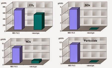 Diferencias entre las emisiones por kWh