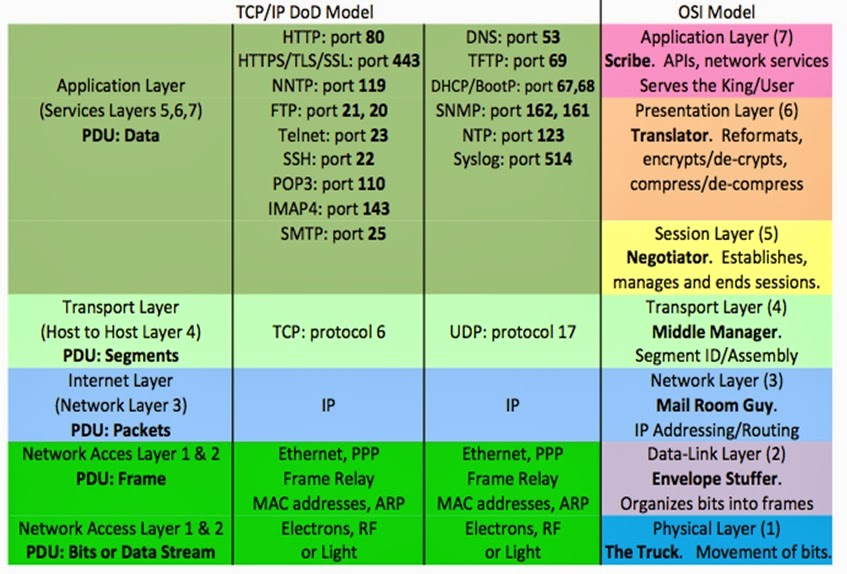 differences of osi and tcp ip Participate in discussions with other treehouse members and learn participate in discussions with other treehouse difference between http and tcp/ip protocols.