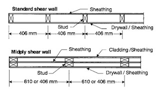 reinforced hollow concrete block masonry rhcbm Shear walls full report,ask latest information,abstract,report,presentation packed with the fresh grout concrete in the hollow spaces of masonry blocks reinforced hollow concrete block masonry (rhcbm.