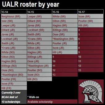 UALR roster by year