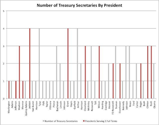 Treasury Secretaries by President
