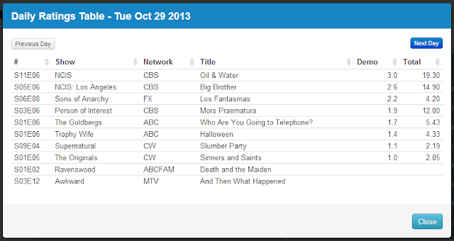 Final Adjusted TV Ratings for Tuesday 29th October 2013