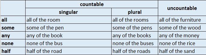 Penggunaan Indefinite Pronouns