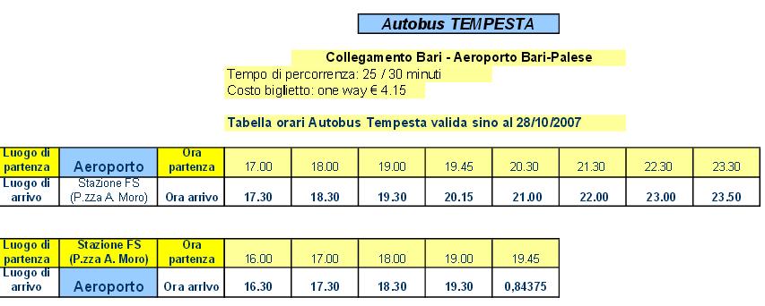 come raggiungere aeroporto di Bari