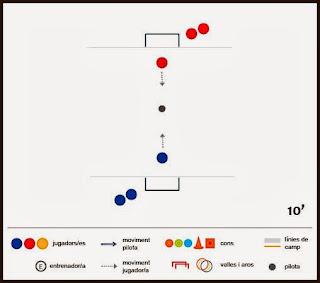 Exercici de futbol: regat - Competició 1x1 per equips