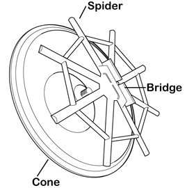 the spider bridge and cone
