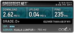 Speed Test in Ampang Area,Selangor